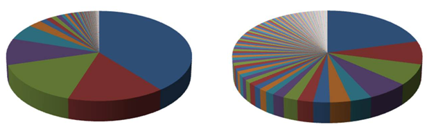 two charts different colours