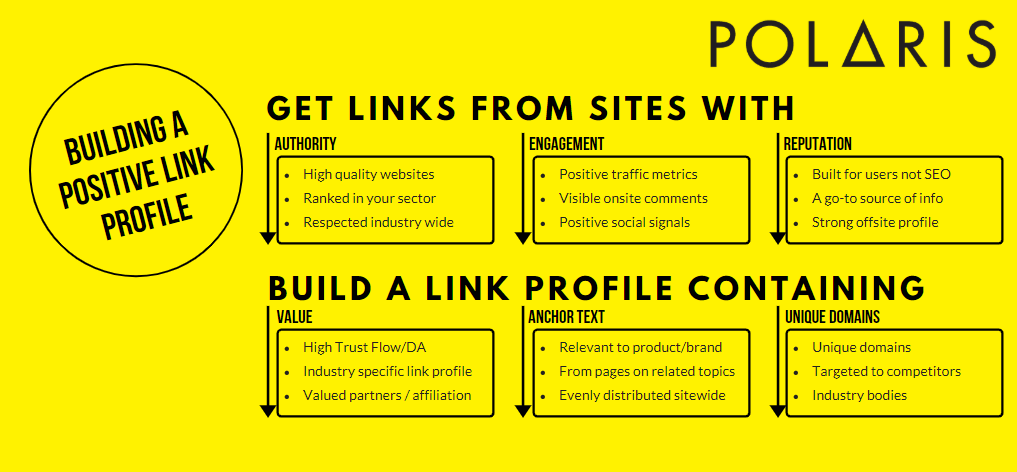 building a good link profile