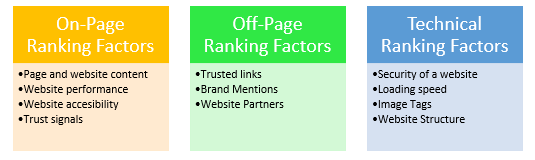 ranking factors for SEO