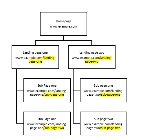 website structure for SEO example
